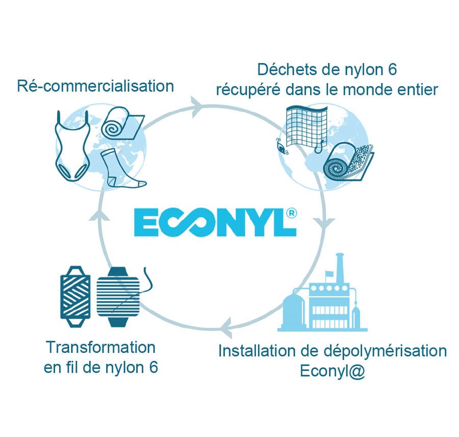 Durabilité - La majeur partie de nos fibres polyester utilisées pour la sublimation proviennent de plastiques recyclés qui par consequent protège l'environmentEn savoir plus sur nos différents procédés de personnalisation