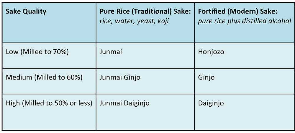 Musings by the Glass - BYOB Pairing Conundrum - Sake Chart