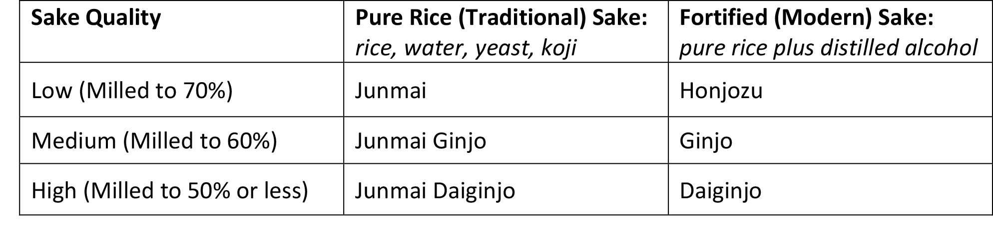 Musings by the Masu - Sake Science 101 - Sake Category Chart