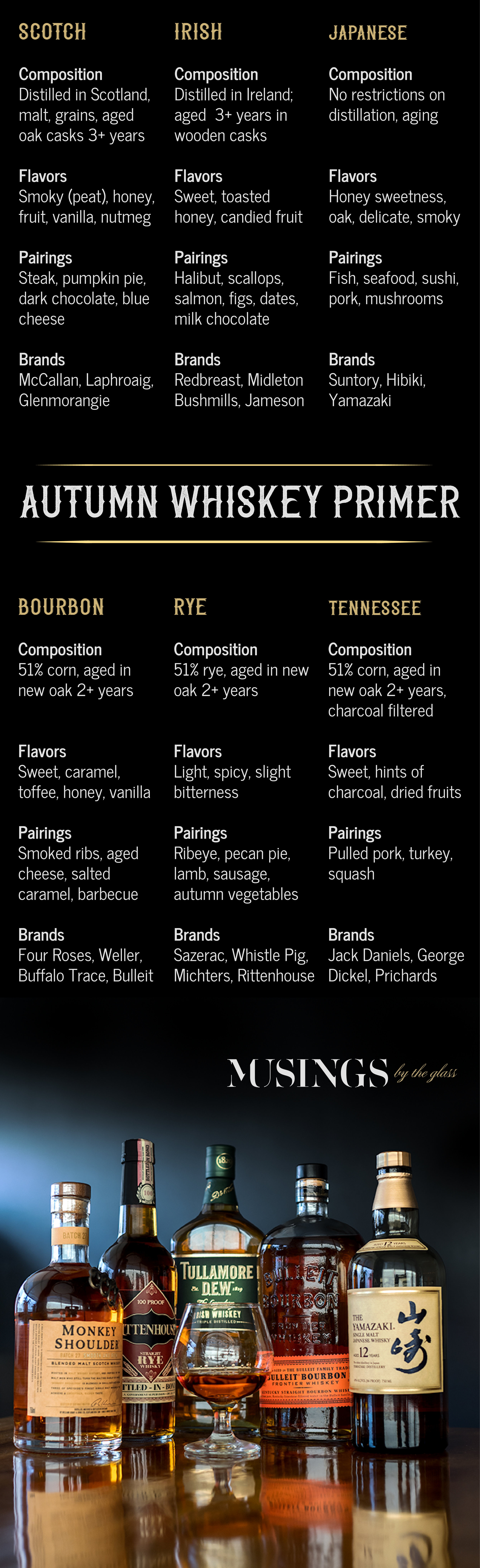 Musings by the Glass - Autumn Whiskey Primer - Whiskey Chart