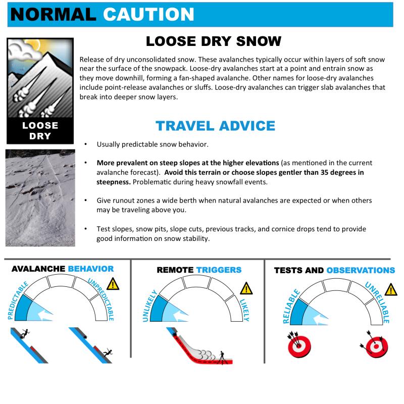 Loose Dry Snow