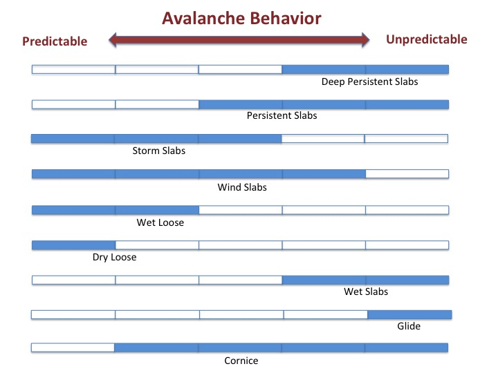 Avalanche Behavior - Slide1_25.jpg