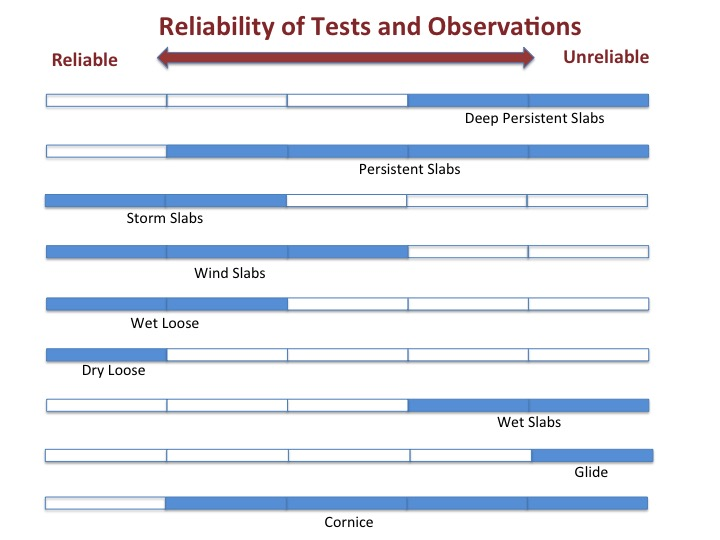 Reliability of Tests and Observations - Slide3_4.jpg