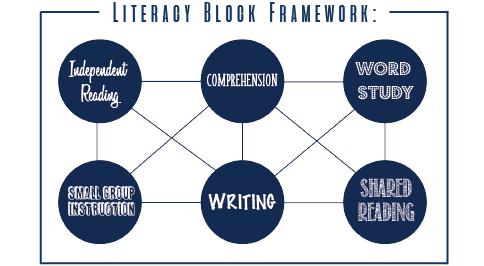Literacy Block Framework