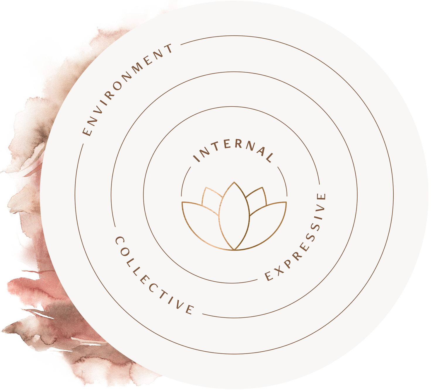 explore our Integrated framework -