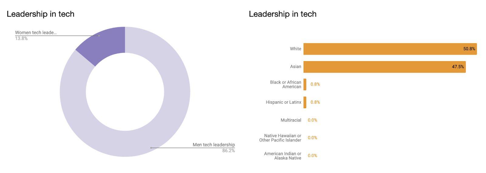 Leadership in tech, per Uber's diversity report.