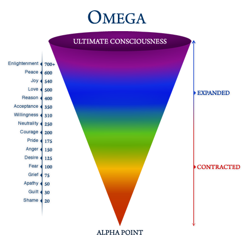 Vibrational-Chart.png