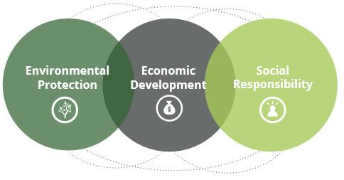Three pillars of sustainability.png