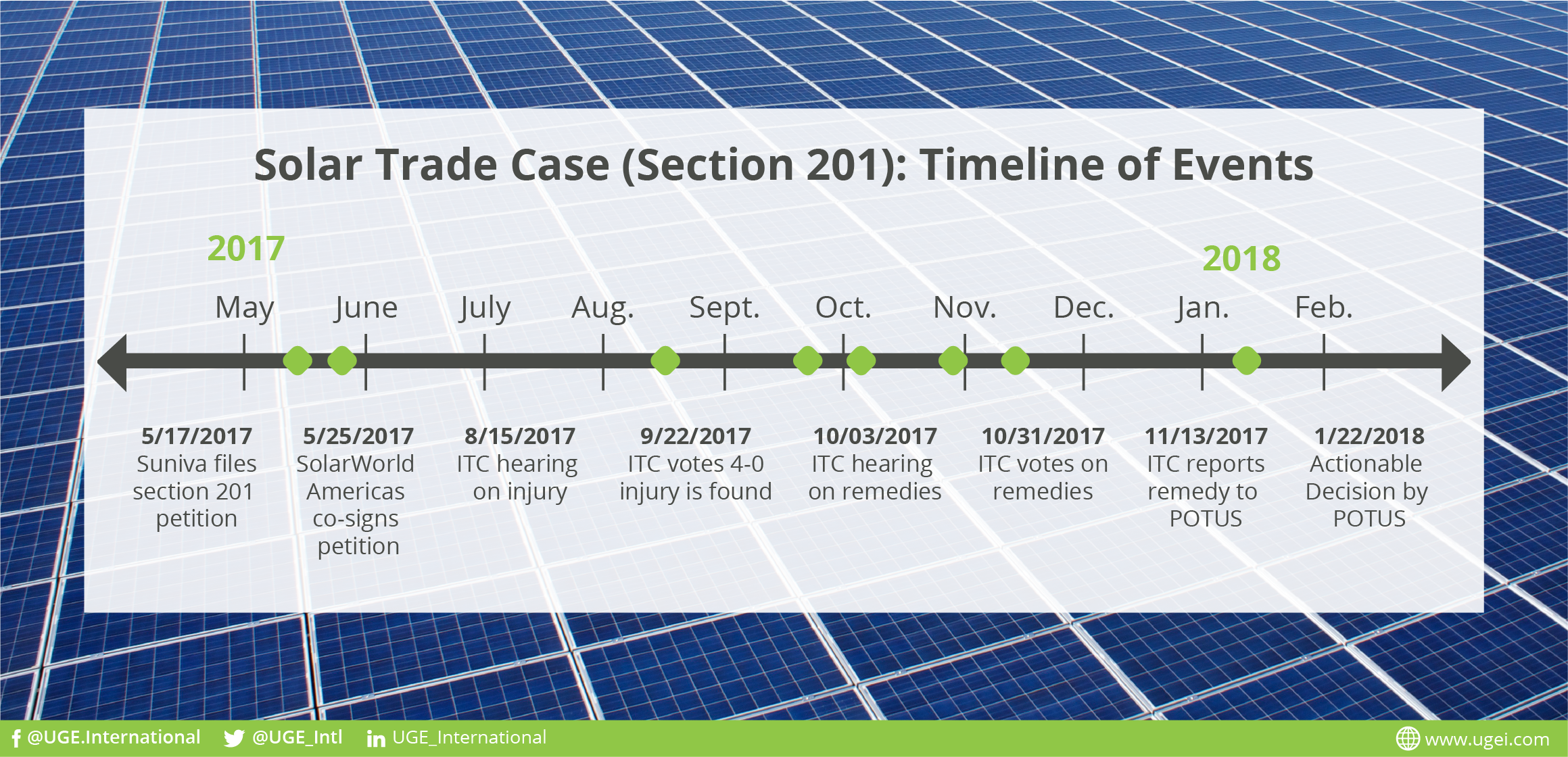 Solar Trade Case - Section 201 - Timeline of Events.png