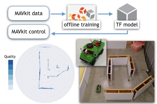 Framework for Deep Learning.