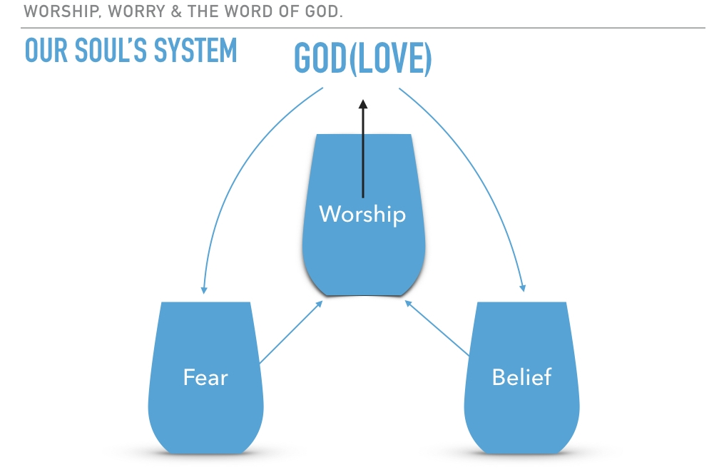Worship, Worry, and The Word of God IV.001.jpeg