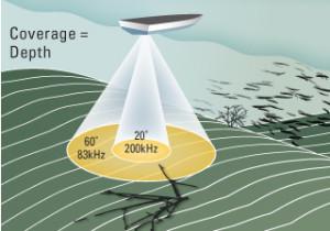 Dual Beam transducer example (courtesy of Hummingbird)