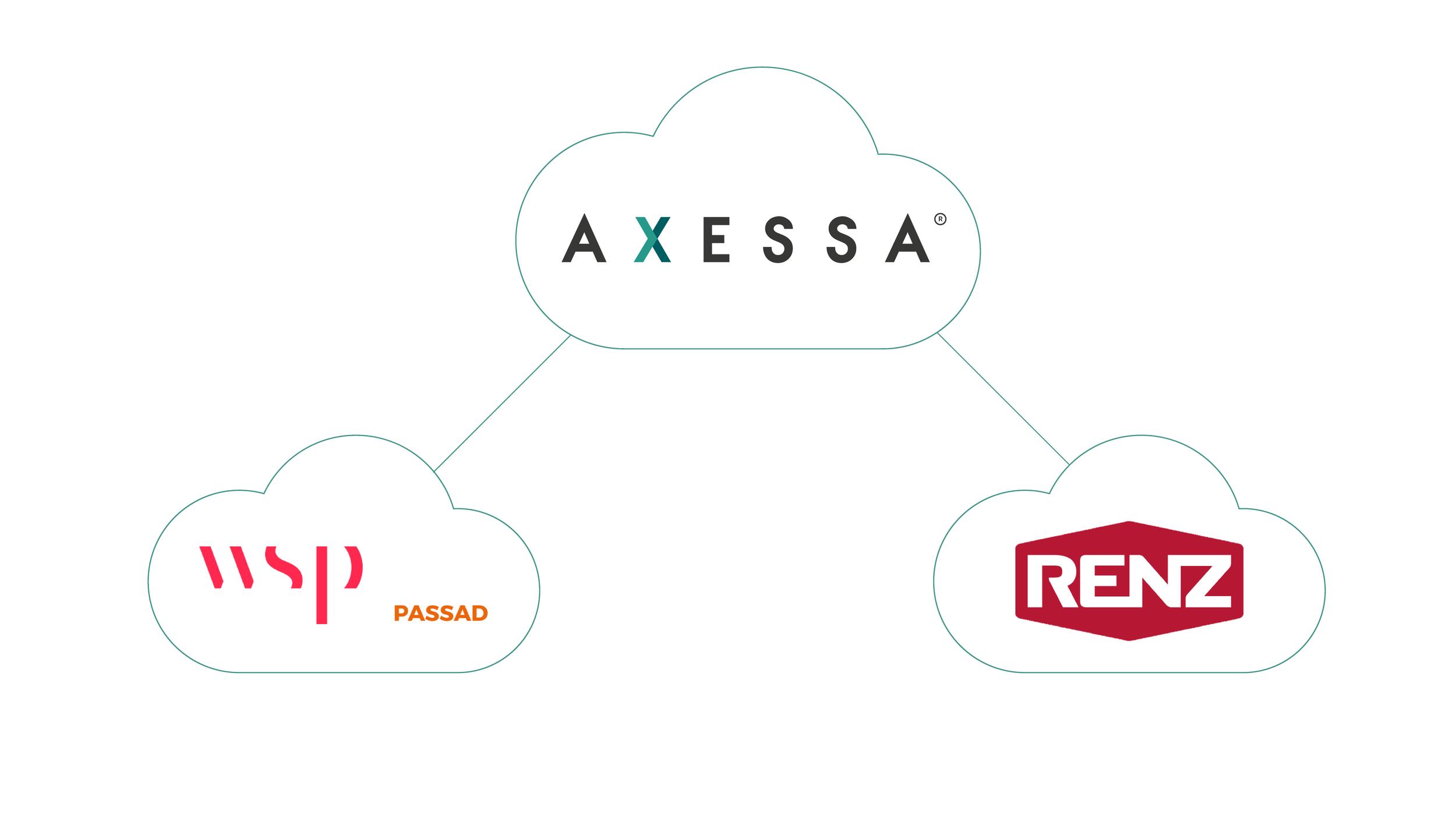 axessa_renz_passad_integration_Rityta 1.png