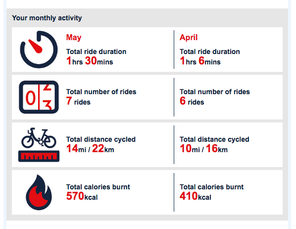 Transparent and Useful Data from Santander Cycles