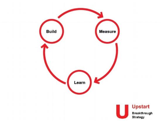 Build measure learn loop for Upstart Breakthrough Strategy