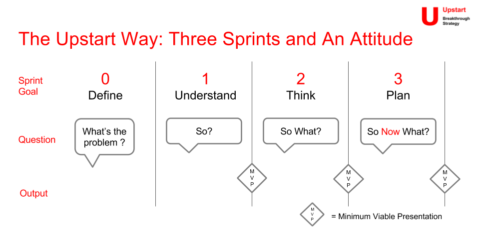 The Upstart Way uses three sprints - focused collaborative sessions - to answer a single question. Our approach is to create timeboxed sessions and deliver a Mimimum Viable Presentation in the same way a product sprint would deliver a minimum viable product.