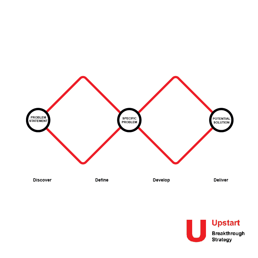 """The central section of our Think sprint uses the Design Council's """"Double Diamond"""" approach to framing a problem and creating a solution. Whether you're designing a product, business or partnership programme, you can use the same approach to structure thinking at each stage."""