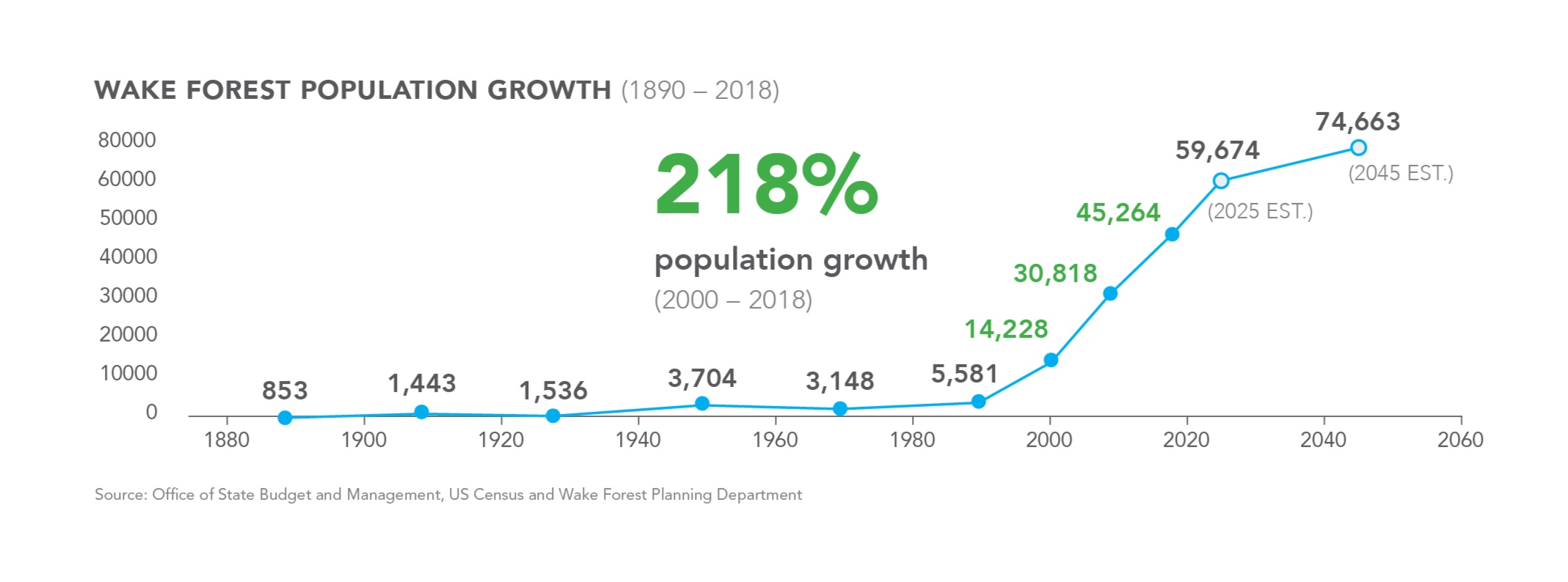 Pro-Business Trends in Wake Forest's Changing Demographics