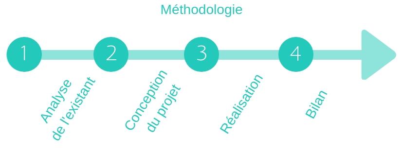 Méthodologie-organisation-evenementiel