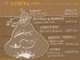The Systems Iceberg Model - graphic by Kelvy Bird www.kelvybird.com