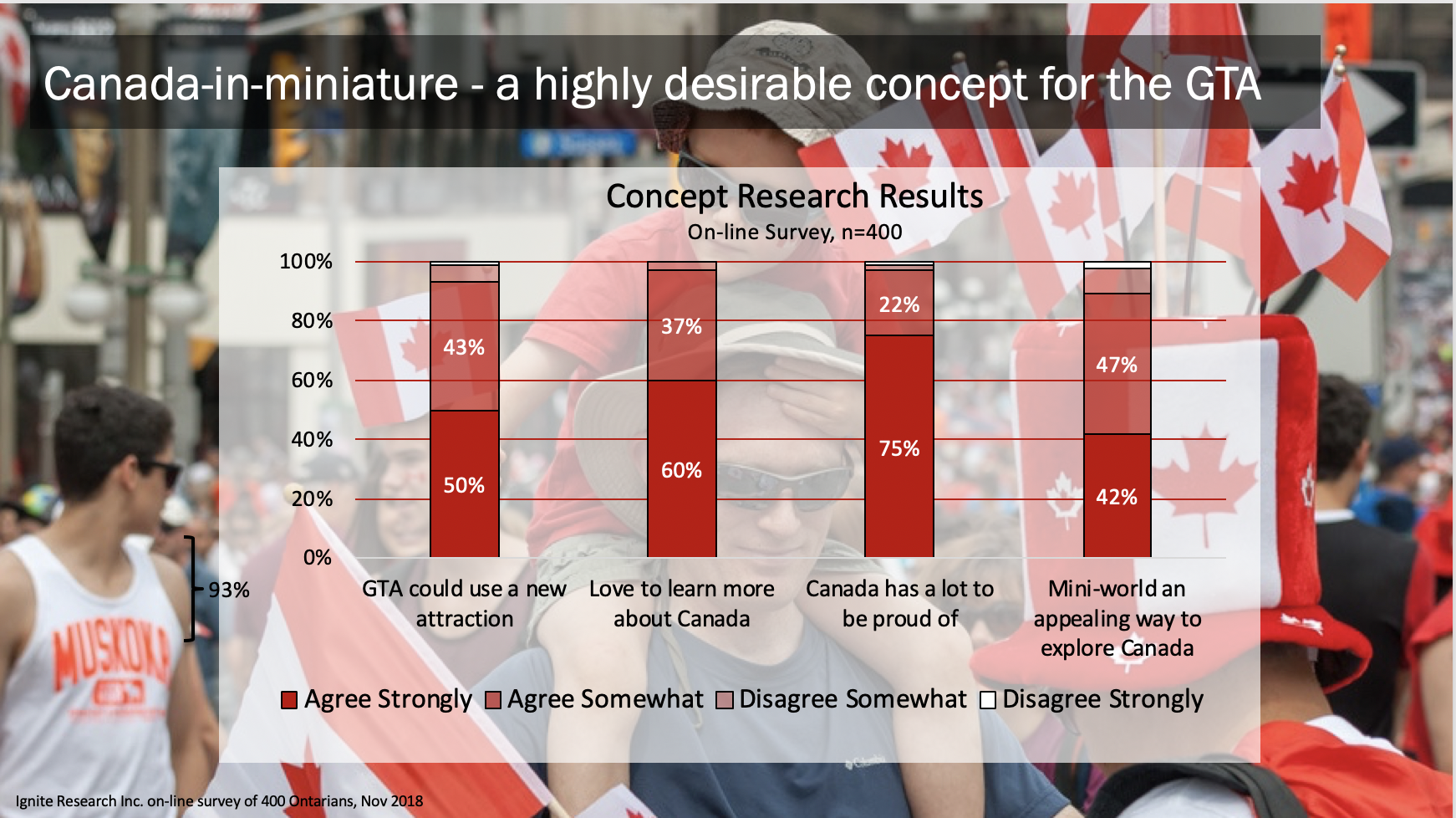 Source: Ignite Research Inc. On-Line Survey of 400 Ontarians, Nov 2018