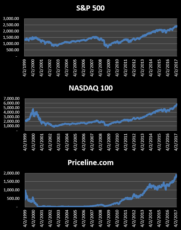 Exhibit 1:  S&P 500, NASDAQ 100 Index, and Priceline.com: 1999-2017
