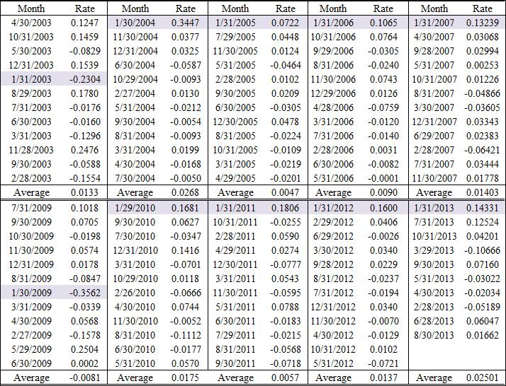 Exhibit 2:  January Effect: Monthly Rates of Return for S&P 500, 2003-2013