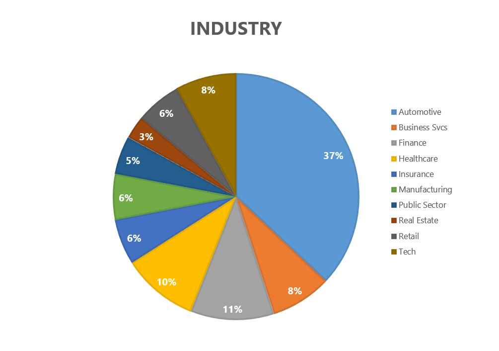 BI Summit by Industry.PNG