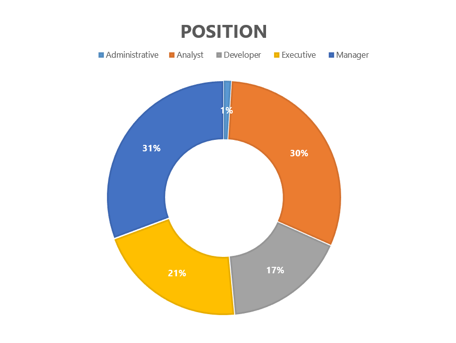 BI Summit by Position.PNG