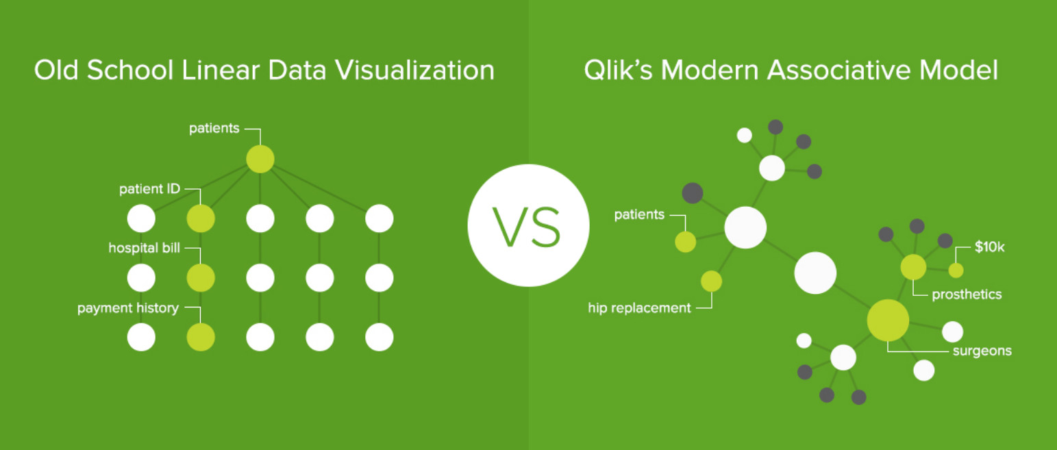 data modeling, data query, Qlik Sense, QlikView, associative model, data discover