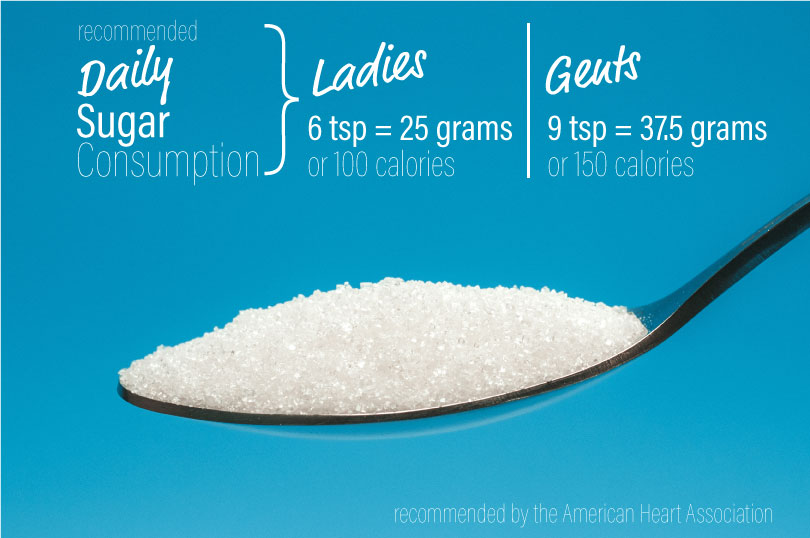 Recommended Daily Sugar Consumption