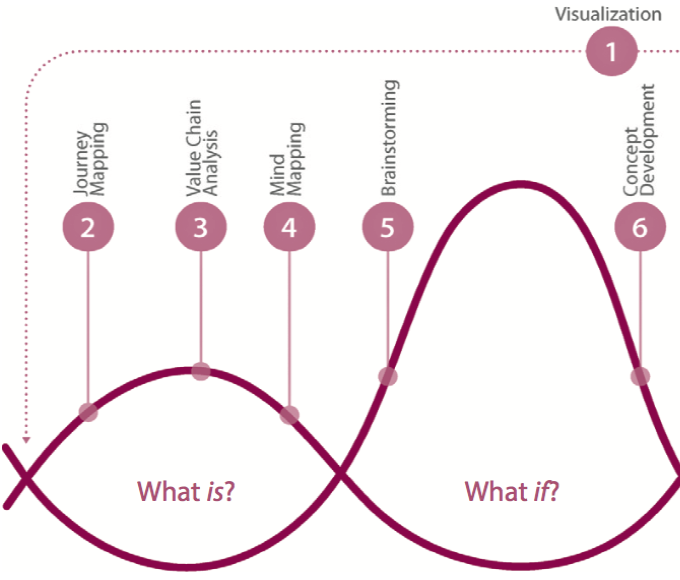 Innovative Ways Companies are Using Design Thinking - Four questions explore different stages of the design thinking process. These four questions have an accompanying set of ten design tools to help managers navigate the question space. Here's how.