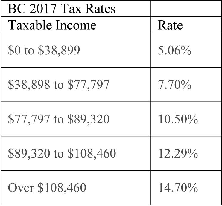 BC Tax Tables.jpg
