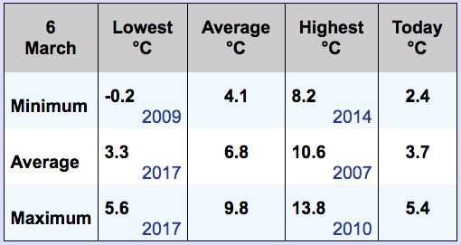 The current conditions are compared to minimu and maximum since the station has been operating. Image from Vancouver Island School-Based Weather Station Network (VISBWSN) display.