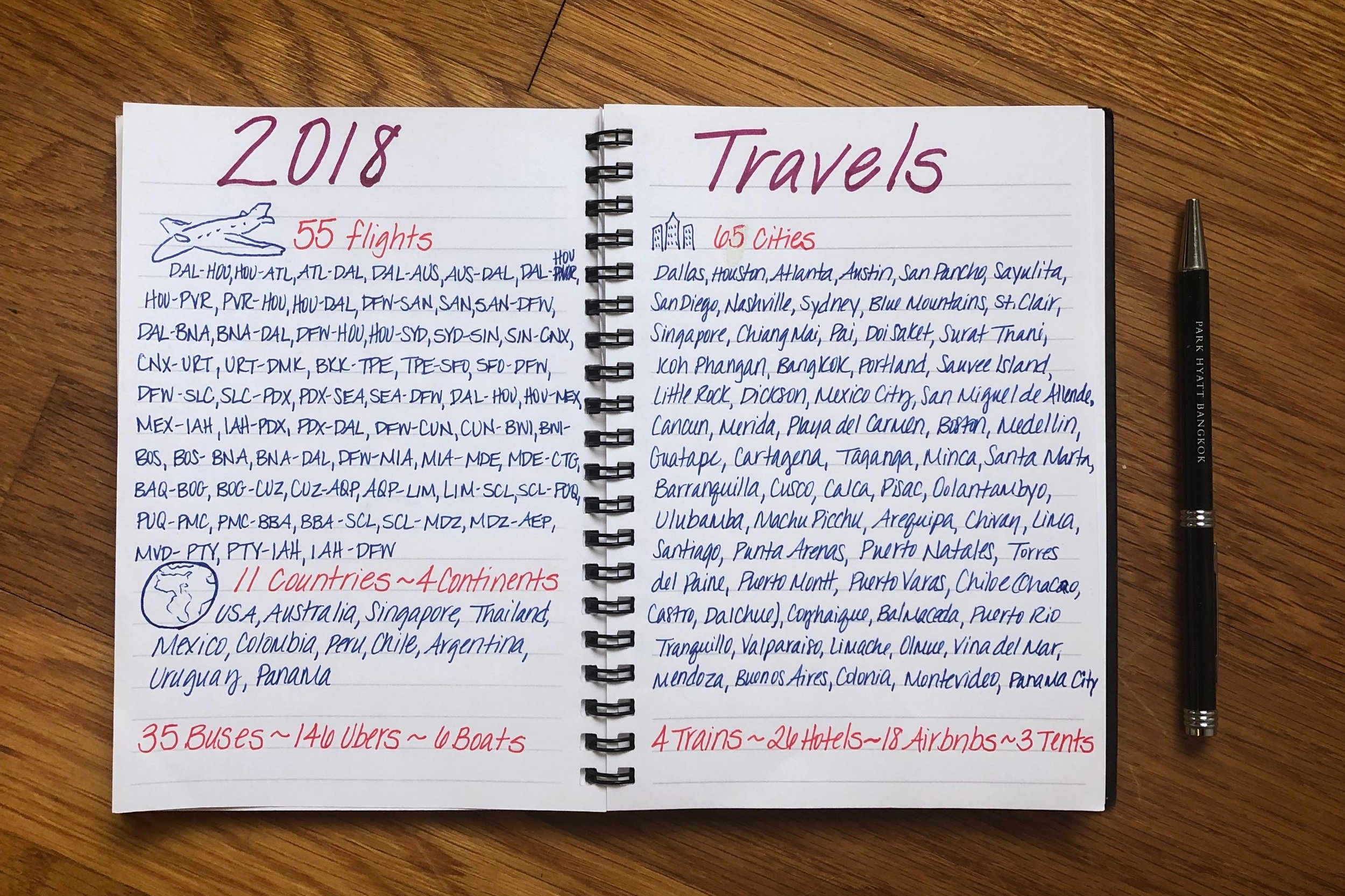 summary of my solo travel adventures for 2018
