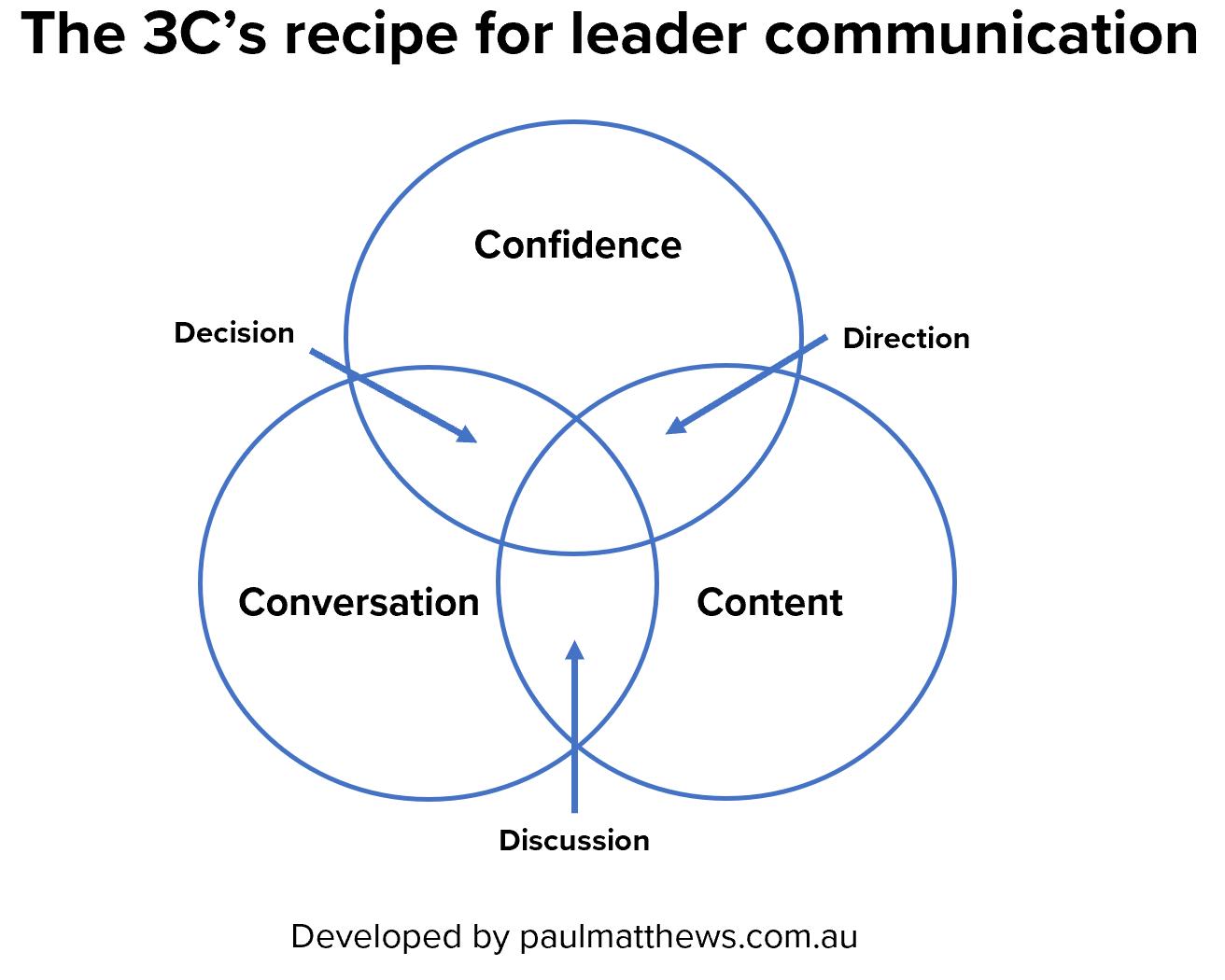 3Cs recipe visual.PNG