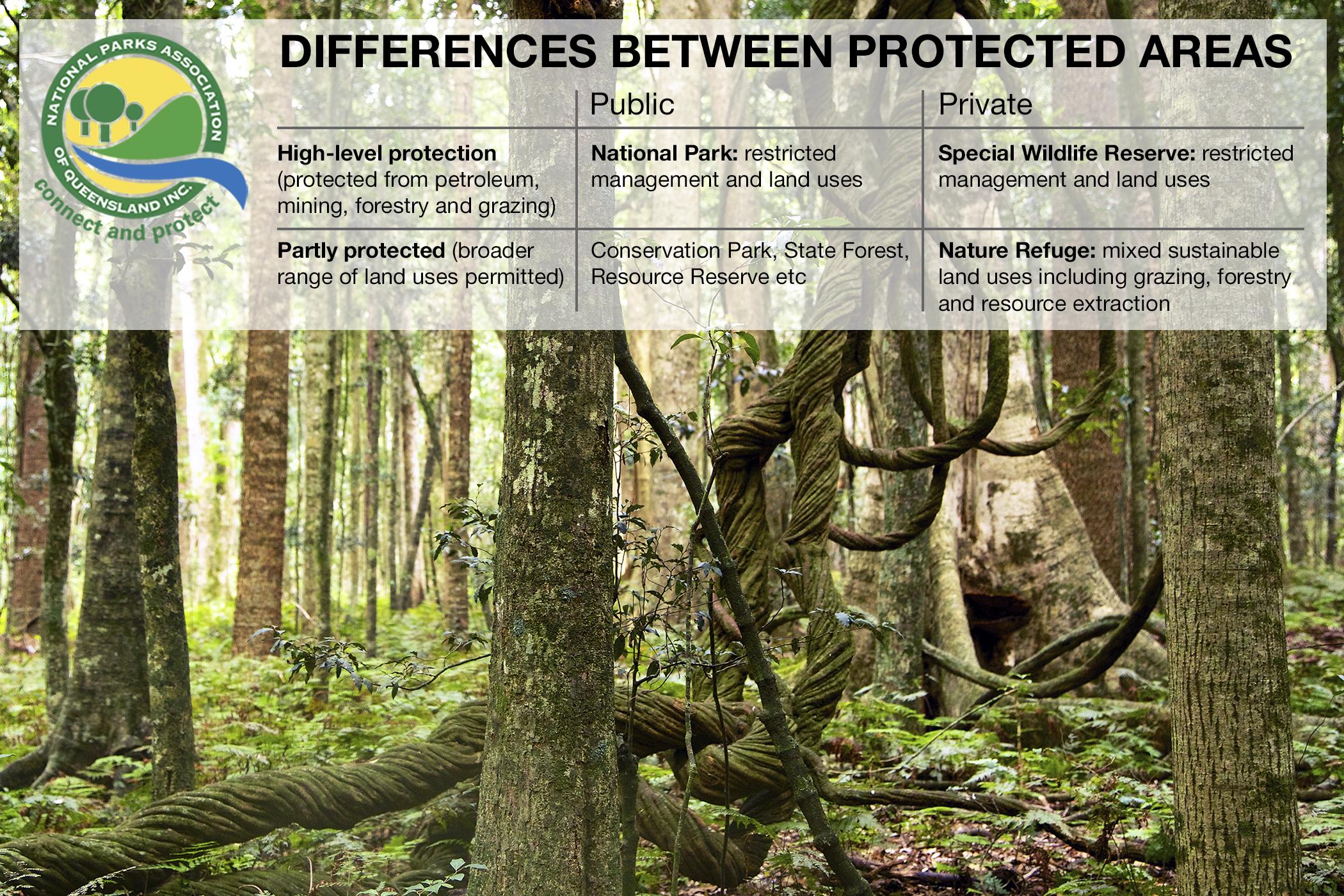 Difference-between-protected-area-land-tenures-in-Queensland.jpg