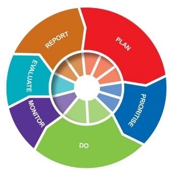 The Values Based Management Framework