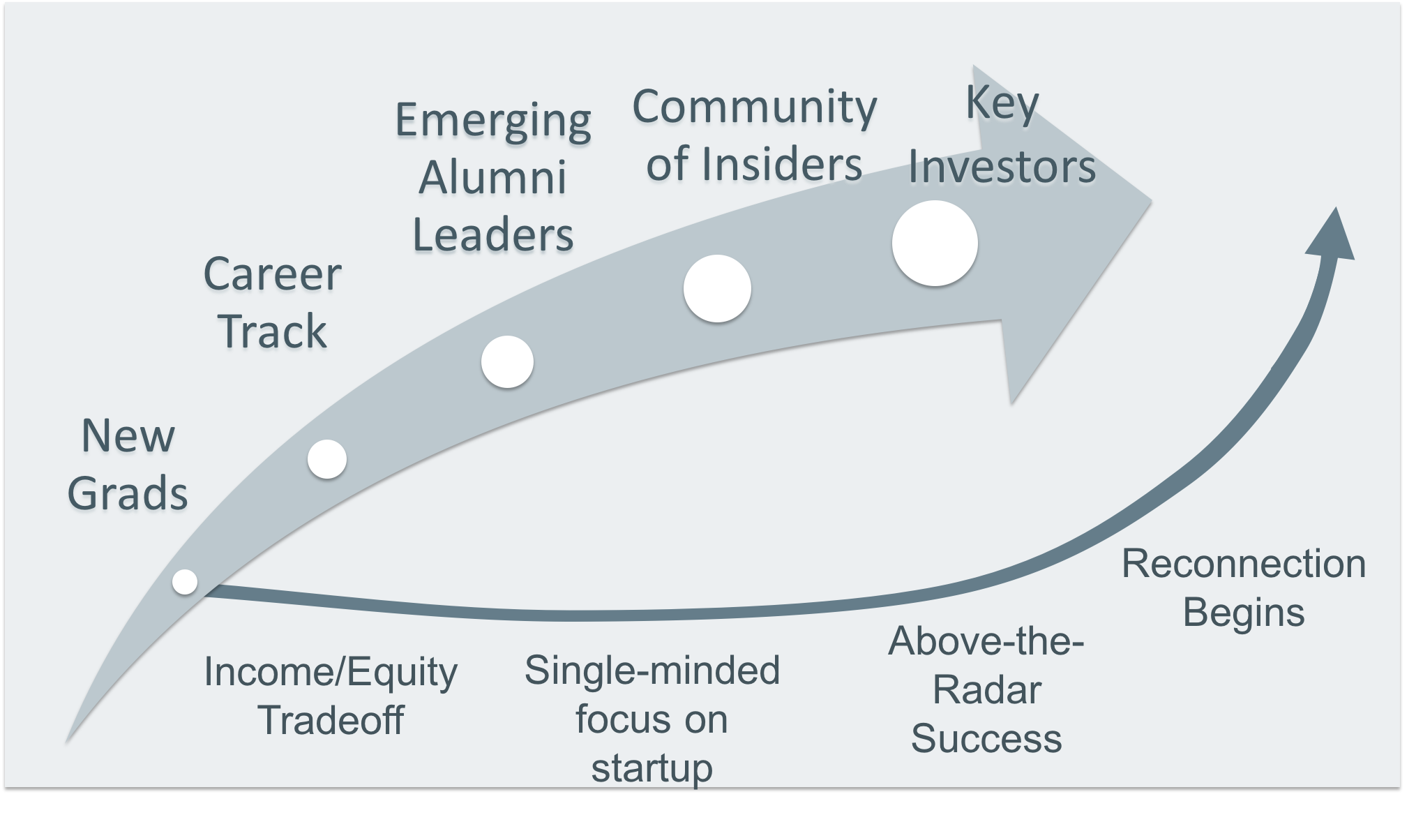 At bottom, the typical path of engagement and giving for alumni entrepreneur donors