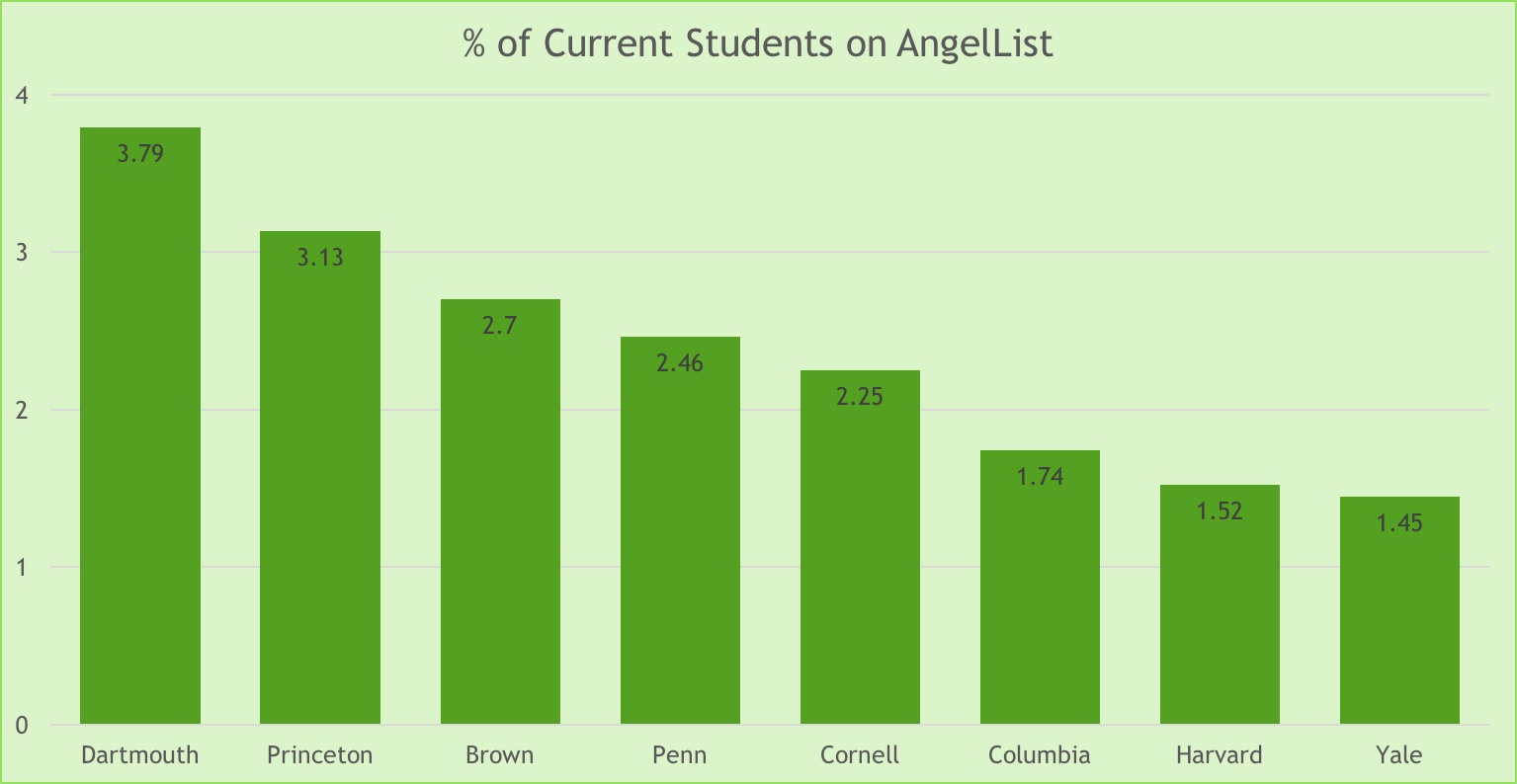 Only Stanford (4.36%) and CMU (3.86%) have a higher percentage of current students, graduate and undergraduate, on AngelList than Dartmouth, among PitchBook's top 25.