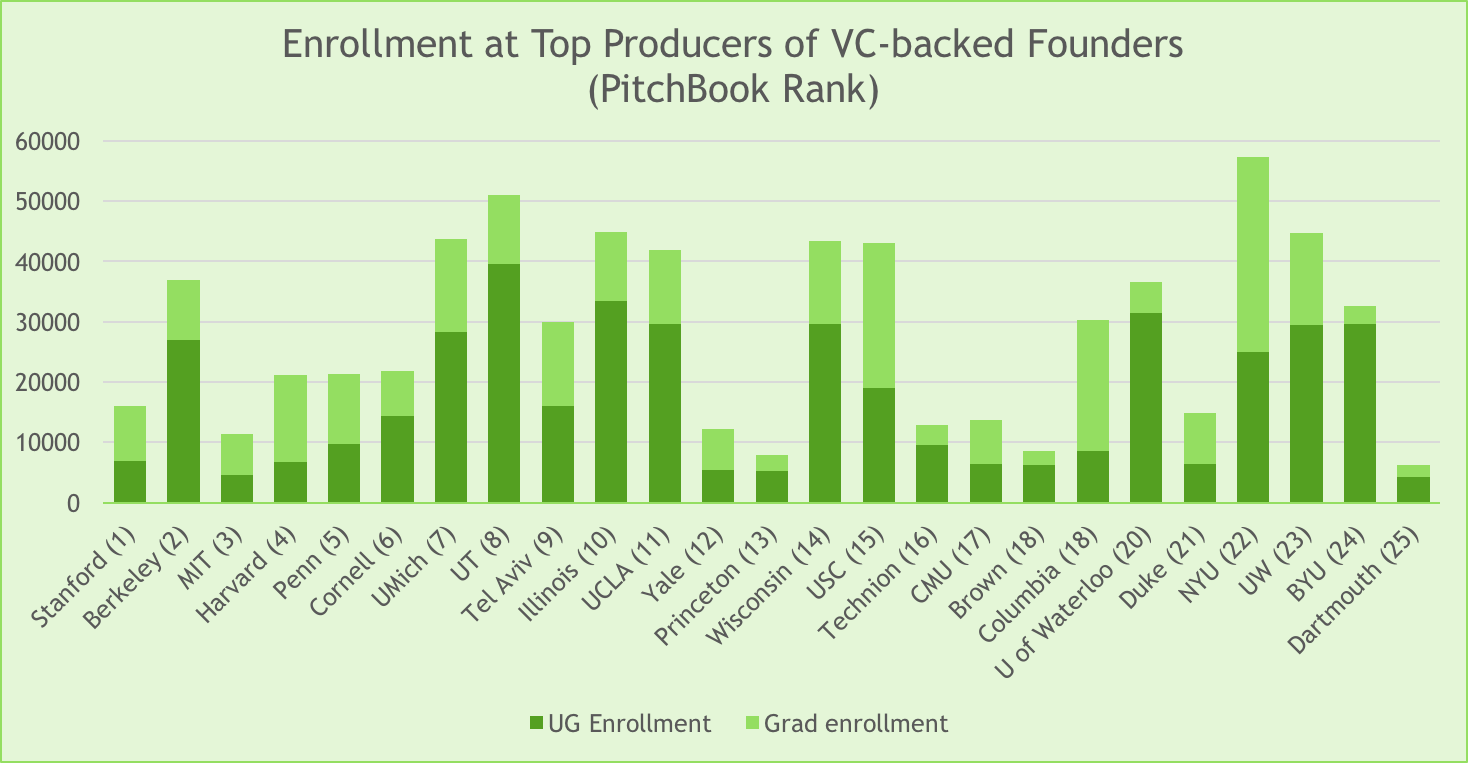 Over the past ten years, these 25 institutions produced nearly 13,000 venture-backed entrepreneurs from among the ranks of their undergraduate alumni, according to  PitchBook , more than any other schools in the world. This chart references enrollment data from each school, and includes graduate populations, to give a broader sense of the student pool.