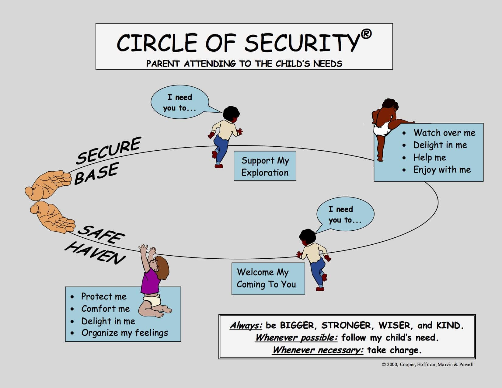 A Circle of Security-attachment-for-new-parents.jpg