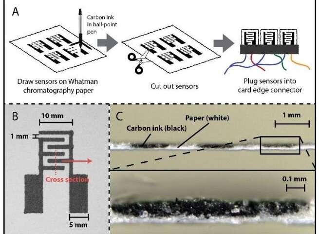 Bộ cảm biến khí điện hóa, viết tắt là PEGS, được tạo ra bằng cách in các vi điện cực bằng sợi carbon lên giấy cellulose và kết hợp với 1 số vi mạch điện tử.