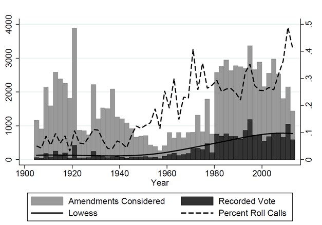 Figure 3:Roll Call Votes per Amendments Considered by Congress