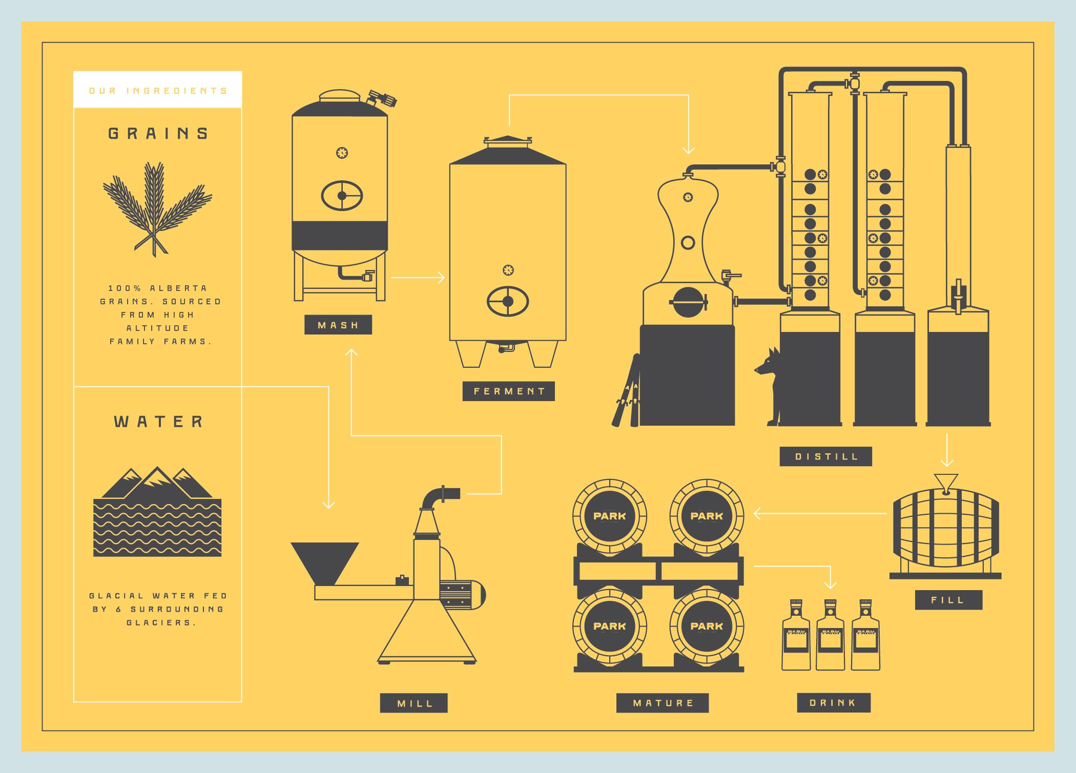 Park Distillery Process Diagram