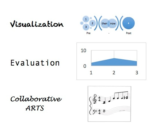 Collaborative Arts, Evaluation & Visualization