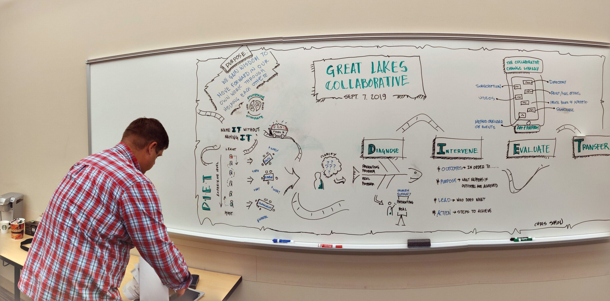 Thanks Chris Simon for the Graphic Recording of our day!