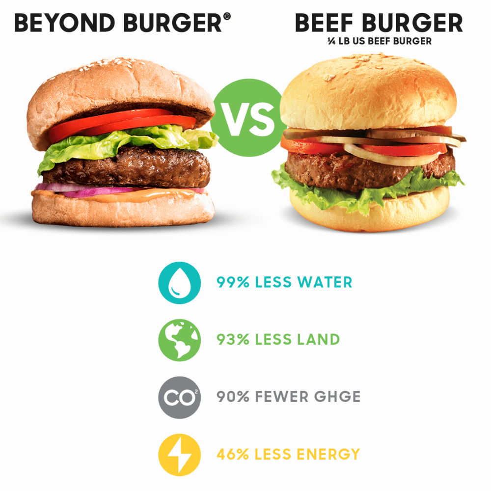 beyond-burger-vs-beef-burger-chart-comparison-min.png