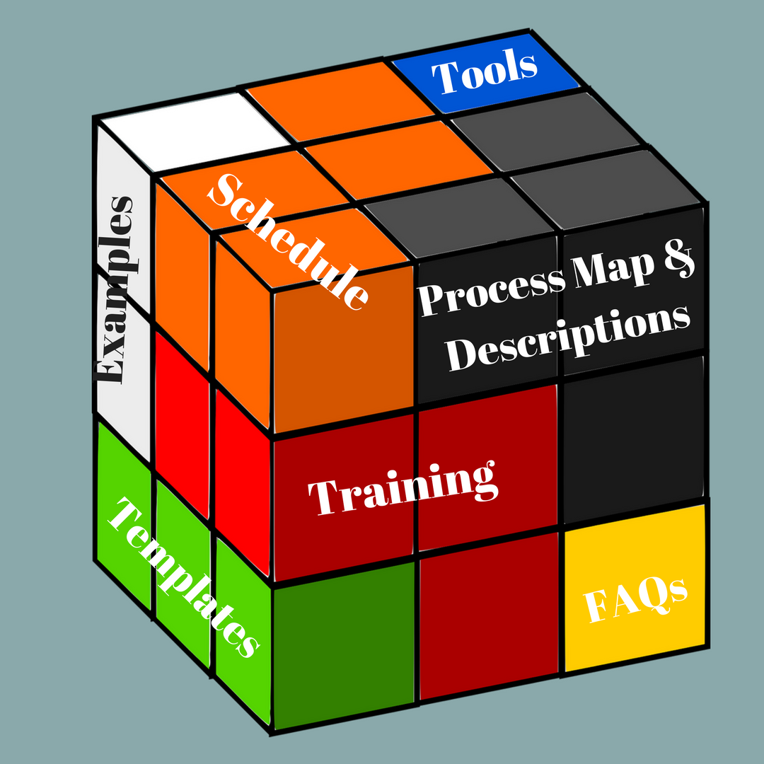 Rubiks cube of proposal process steps - making all the pieces fit together