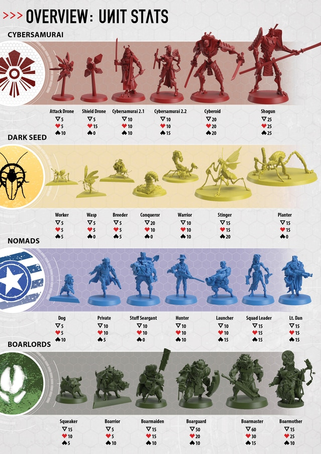 Faction unit cards that will come with the miniature version of the game.